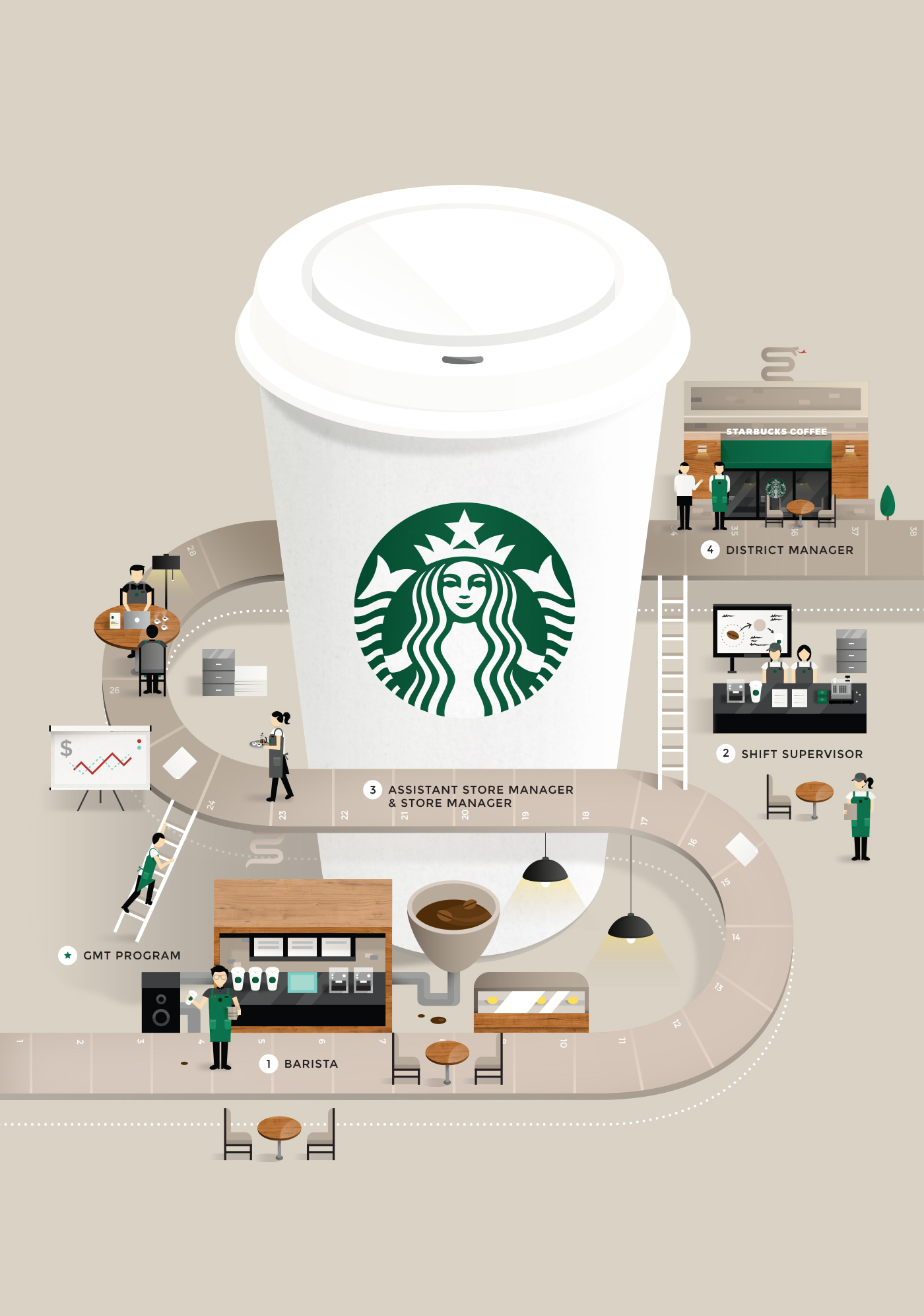 starbucks-behance_career