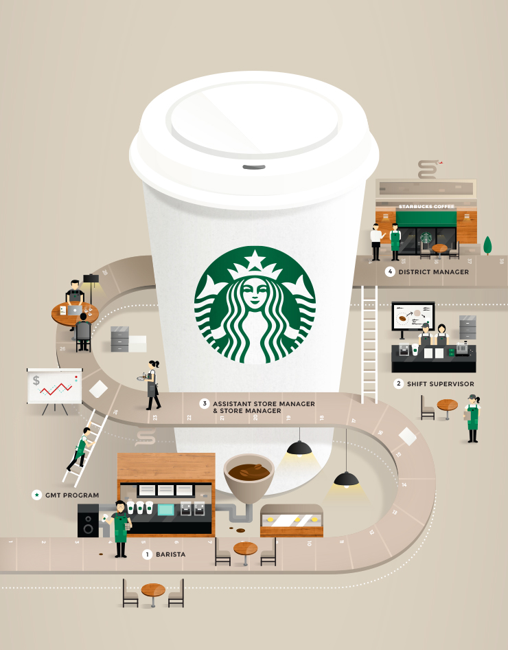 Starbucks Career Guide